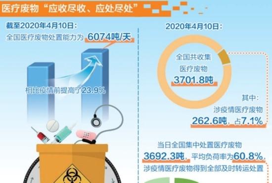 爱国卫生运动有效改善城乡环境卫生状况 重点城市垃圾分类覆盖率近70%